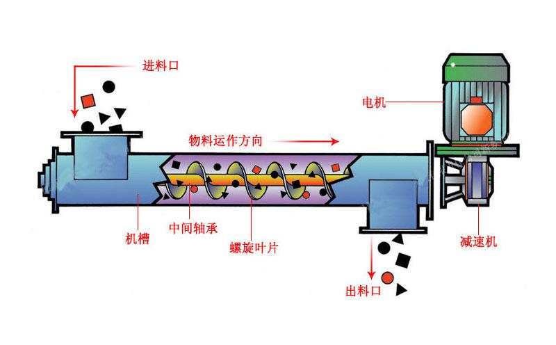 螺旋輸送機