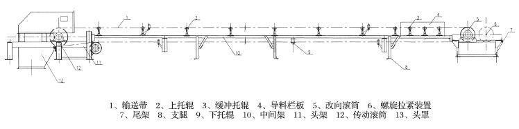DT75型带式输送机结构图