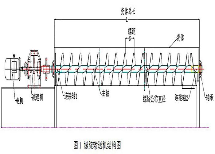 管式螺旋输送机主要由电机、减速机、连接轴、壳体等组成