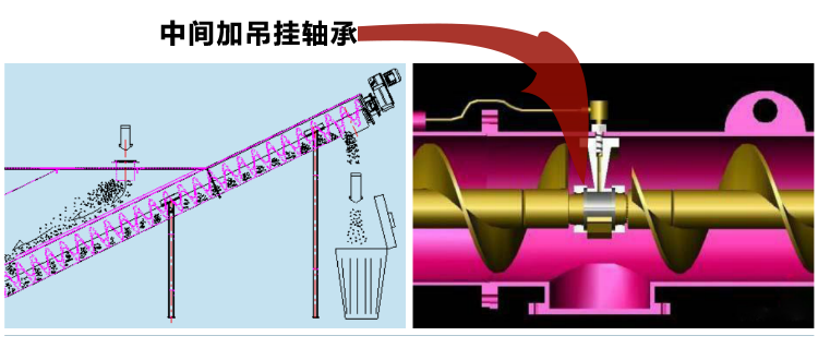 螺旋输送机加吊挂轴承