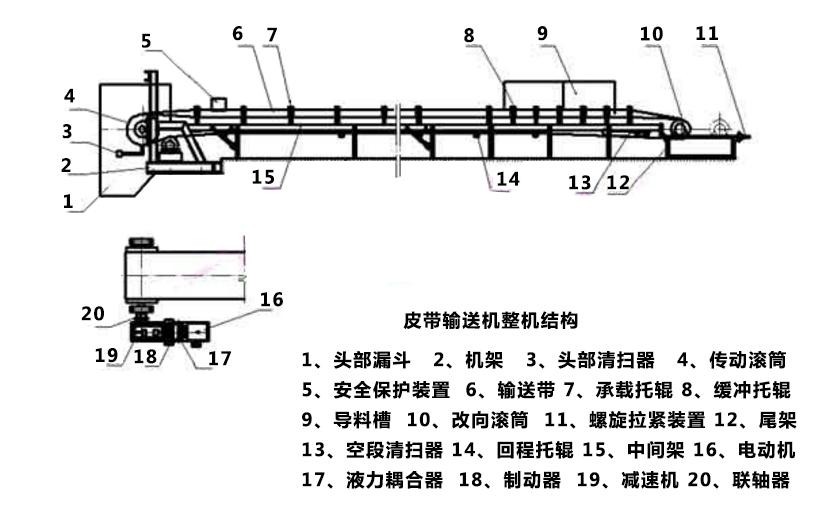 皮带输送机部件组成与工作原理