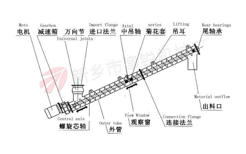 螺旋输送机吊轴承有哪些方式
