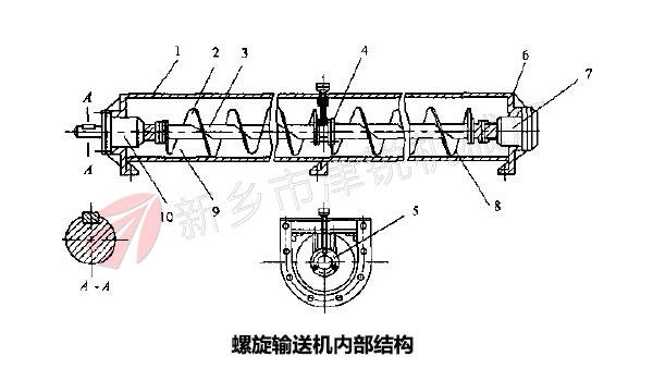 螺旋输送机内部结构