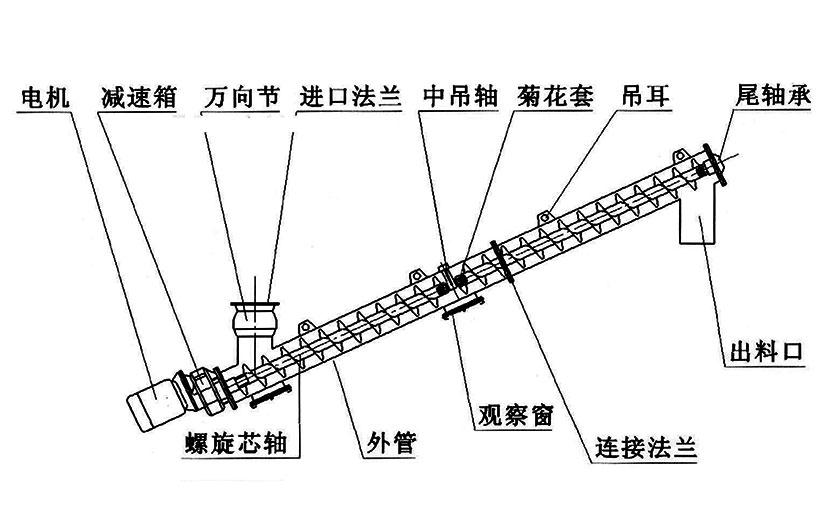 螺旋输送机设计角度相关问题