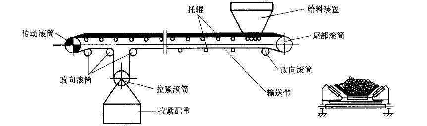 皮带输送机设计方案