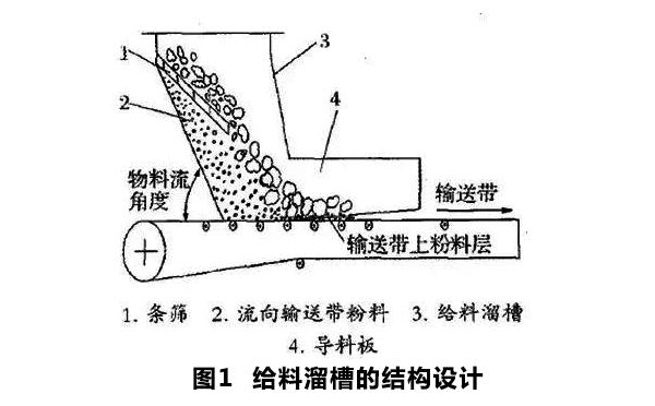 皮带机的给料溜槽结构设计
