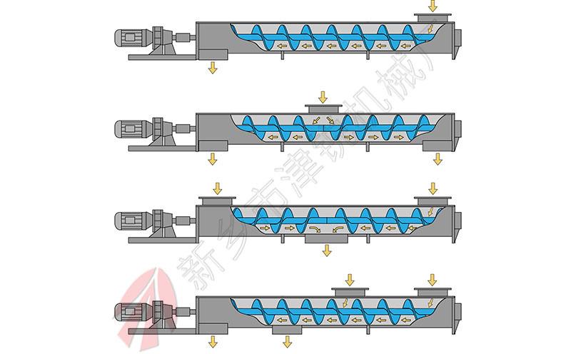 螺旋输送机输送方式