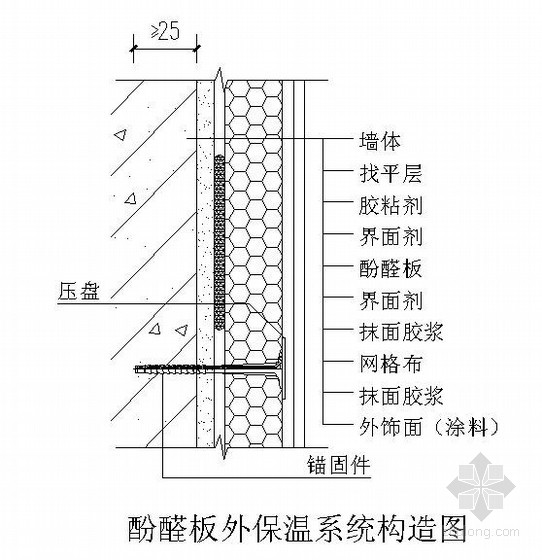 酚醛板外墙保温施工构造图