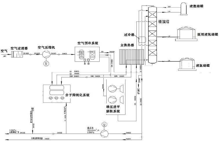 空分工艺流程图.jpg