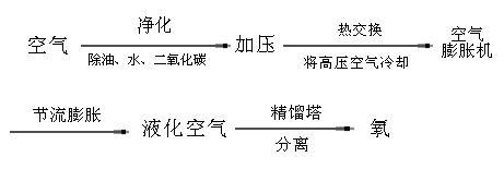 空分工艺流程图2.jpg