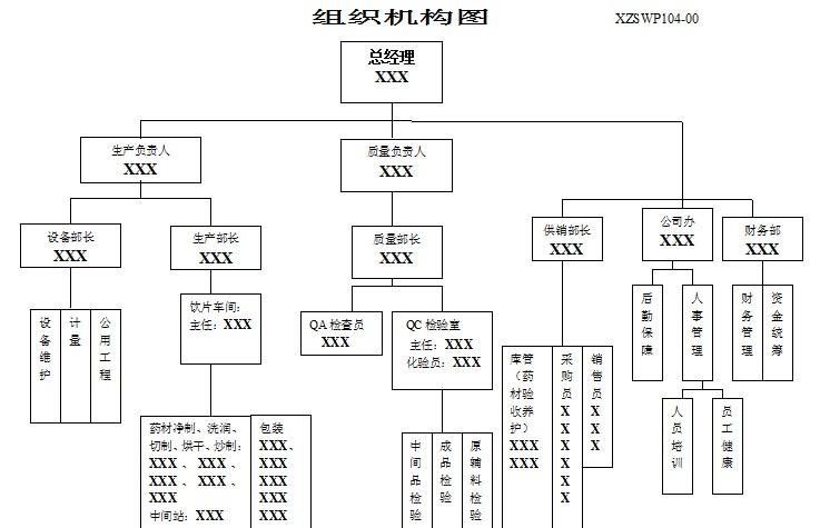 中药饮片组织机构图.jpg