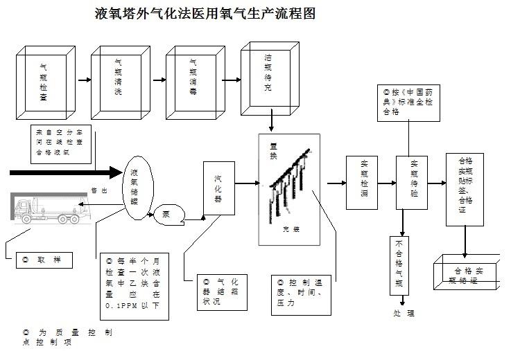 液氧塔外气化法流程图.jpg