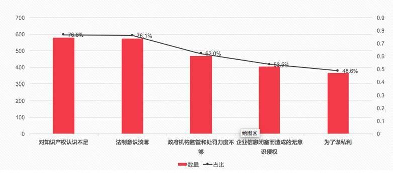 中国纺织行业知识产权保护调研报告出炉