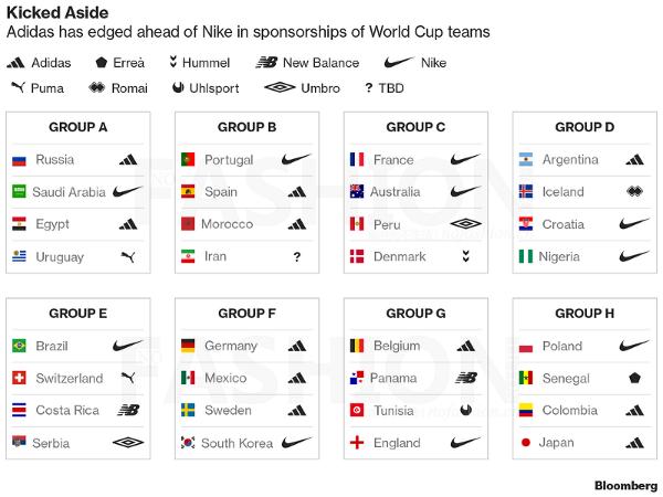 Nike耐克和Adidas阿迪达斯谁将赢得俄罗斯世界杯
