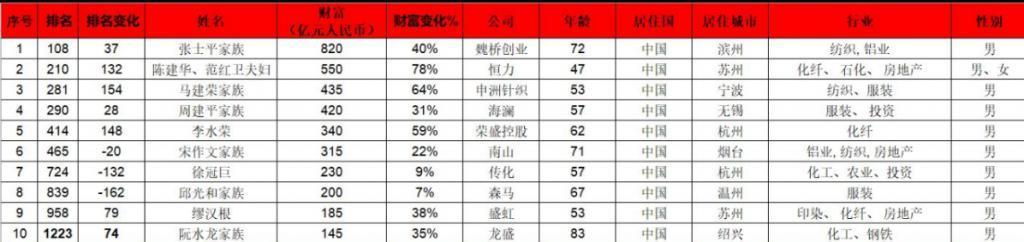 2018胡润全球富豪榜出炉 来看看纺织行业哪些富豪上榜!