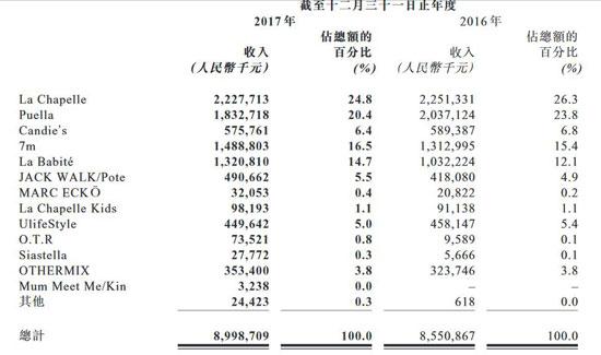 拉夏贝尔2017年净利润下降6.29% 营收增长5.2%