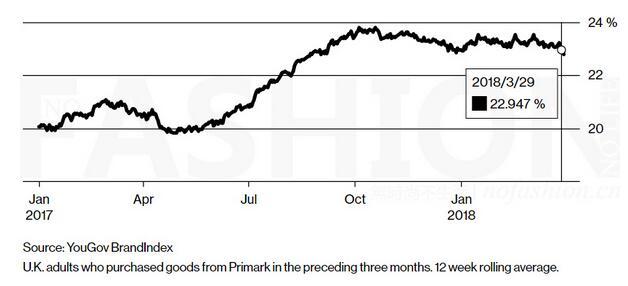 三个月内光顾过Primark 的英国成年人比例在过去一年持续上升