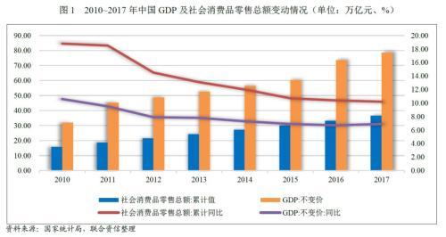 【行业研究】2018年零售行业信用展望