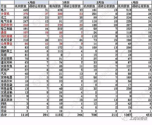 从调研机构增量情况来看,与3月份相比,机构4月份对计算机、电气设备、通信、纺织服装行业的调研力度明显加大。