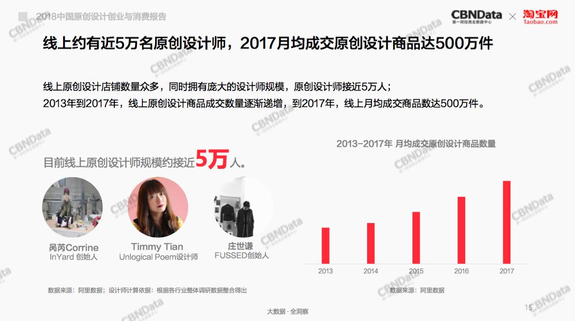 """淘宝成中国设计创业第一平台:5年引5万独立设计师登""""淘""""创业"""