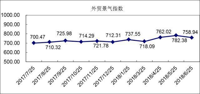 6月外贸景气指数:国际市场竞争加剧,外贸营销价量齐跌