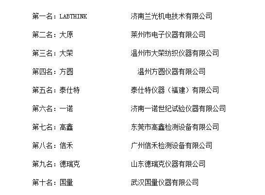 """""""2018年度中国纺织检测仪器十大品牌总评榜"""""""