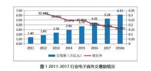 2017~2018中国纺织服装产业互联网发展报告