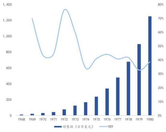 """数据来源:公司公告,国泰君安证券研究 (注:FY1975,公司改用""""后进先出""""存货成本估值方法以致净利润减少234万美元)"""