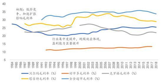 数据来源:Bloomberg, 国泰君安证券研究