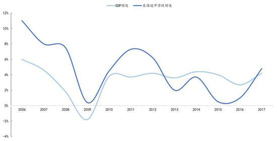 数据来源:Wind,国泰君安证券研究