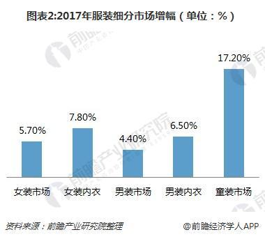 图表2:2017年服装细分市场增幅(单位:%)