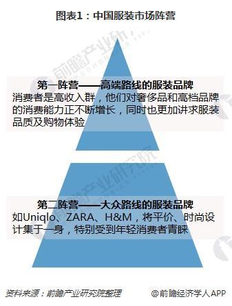 图表1:中国服装市场阵营