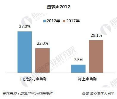 图表4:2012&2017年服装销售渠道比重变化(单位:%)