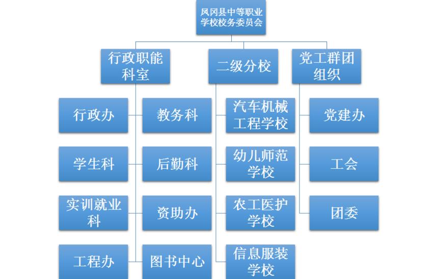 学校机构图.png