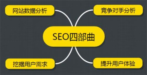 seo优化:如何分析竞争对手网站的几个重要方面! 经验心得 第2张