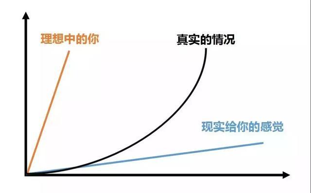 让我告诉你真正的高手,是如何判断趋势的? 区块链 IT职场 好文分享 第2张