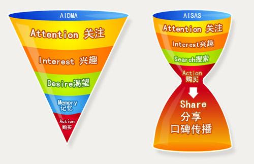 传统广告与口碑营销的区别图.jpg