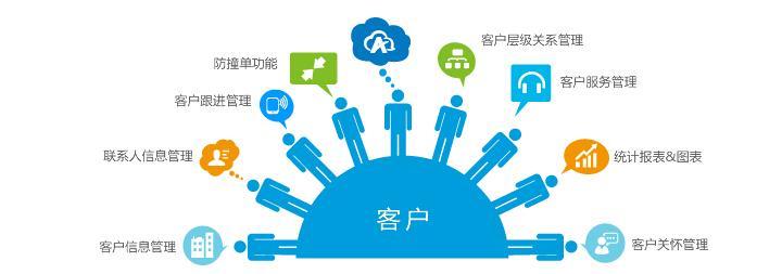 客户关系管理系统.jpg