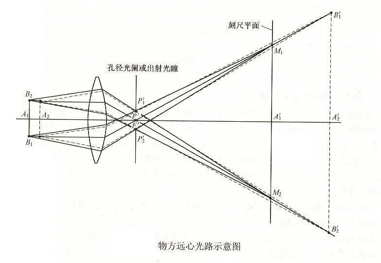 物方遠心光路設計原理圖