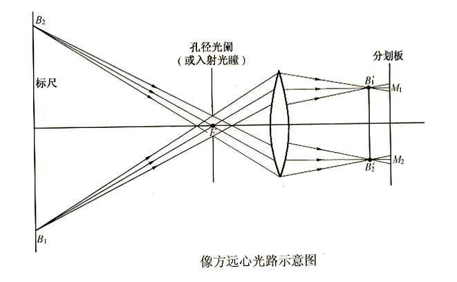 像方遠心光路設計原理