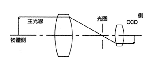 雙遠心光路設計原理