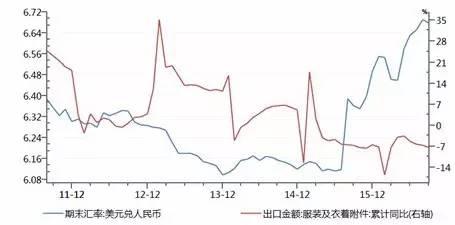 资料来源:wind 资讯,鹏元整理