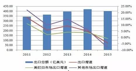 资料来源:中国家纺协会官网,鹏元整理