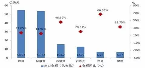 数据来源:中国海关