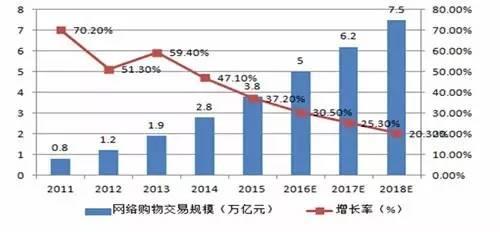 资料来源:中国产业信息网,鹏元整理