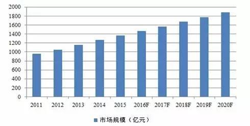 数据来源:中商产业研究院,鹏元整理