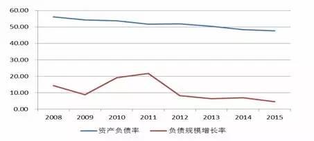 资料来源:wind资讯,中国产业信息网,鹏元整理