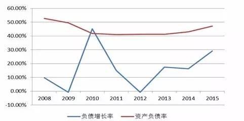 资料来源:wind资讯,鹏元整理