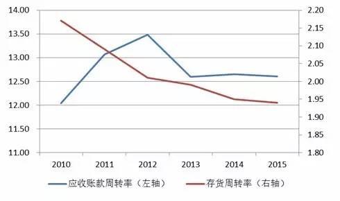 鹏元研究 | 2016年服装家纺行业信用风险研究报告