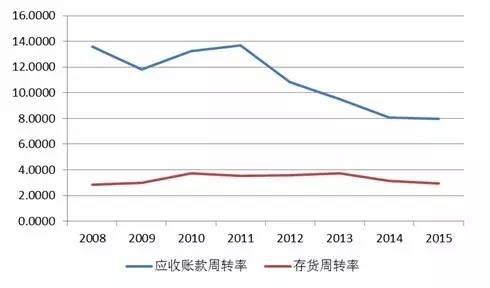 资料来源:wind资讯,鹏元整理行业竞争激烈使得亏损企业淘汰,优质企业得以发展,而成本上升、需求减弱使得服装家纺行业毛利率水平降低,盈利能力减弱